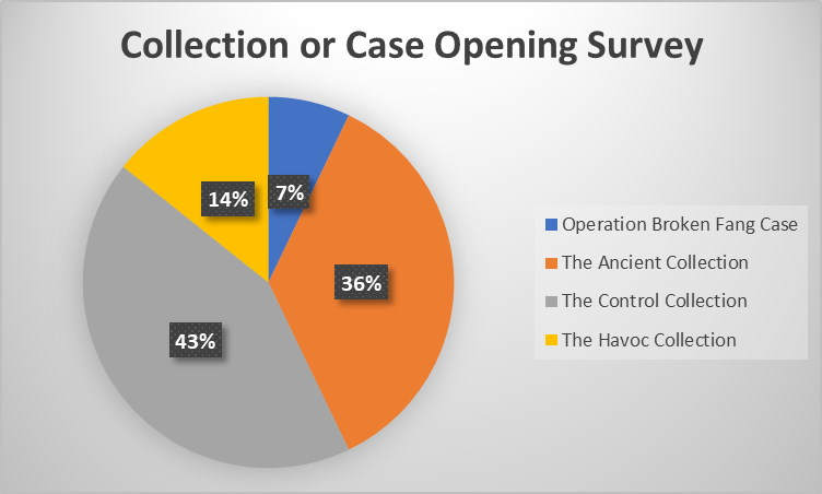 Case or Collection Being Opened In Broken Fang